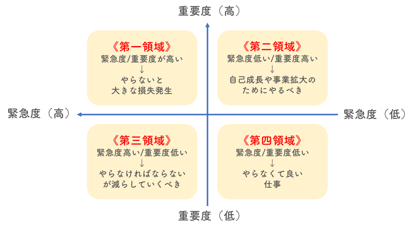 仕事の緊急度、重要度の4領域