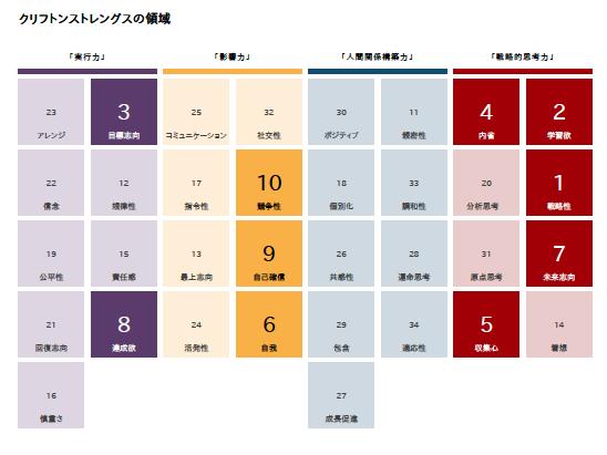 ストレングスファインダーの結果の分類