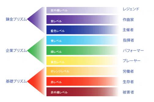 ウェルスダイナミクスのスペクトルテストの結果