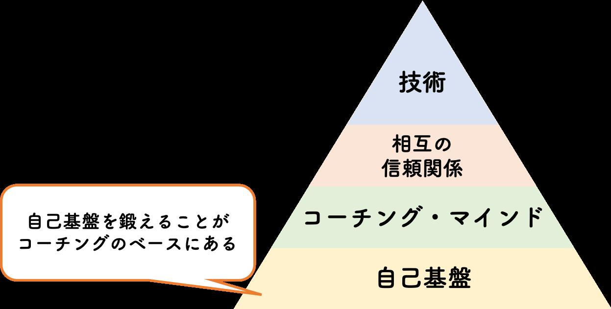 コーチングの自己基盤と武道の目的
